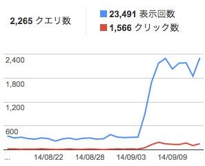 Googleのアクセス数が急増