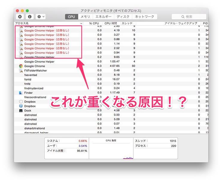 Google Chrome Helper(応答なし)