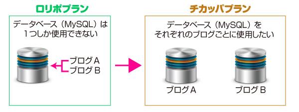 ロリポからチカッパにしてデータベースを増やしたい